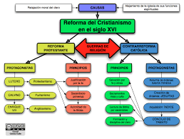 mapa conceptual reforma en el siglo xvi