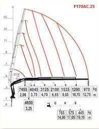 Fassi Crane Load Charts Fassi F1000 Axp 24 100 Ton