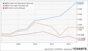 Cash Conversion Chart Understanding Amazons Cash Conversion Cycle Amazon Com