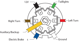 7 way wiring diagram & 7 way wiring diagram for trailer lights wiring diagram for 7 way blade plug wiring wiring your car mate trailer to your car 7 way car end 7 way