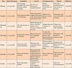 Daily Diet Chart For Good Health 16 Prototypal Nutrition Chart For Kids