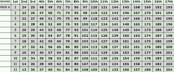 Your Draft Picks A Handy Chart Fantasy Football Blog At