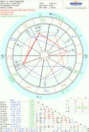 Johnny Depp Birth Chart Zombie Johnny Depp And The Doggie Debacle The Oxford