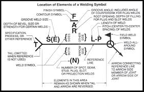Welding Chart Welding Symbols Guide And Chart All Type Joint Fillet And