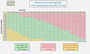 Sub Ohm To Wattage Chart Uncommon Wattage Chart Vaping 2019
