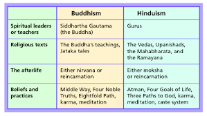 Compare And Contrast Hinduism And Buddhism Chart Comparing And Contrasting Hinduism And Buddhism Custom