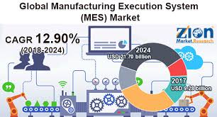 Image result for Manufacturing Execution images