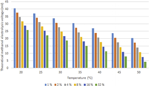 fig 2 e simulation results showing theoretical electrolysis voltage as a function of temperature