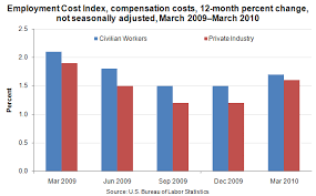 Chart Employee Compensation Costs In March