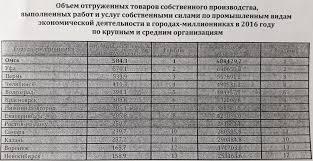 Прощальный отчет Двораковского чем похвалился мэр Омска перед  Единственные данные связанные со всей пятилеткой Двораковского у власти это социально экономические показатели города Число родившихся умерших основные