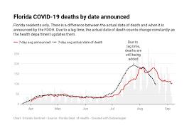 Florida coronavirus: 646K cases, 12K ...