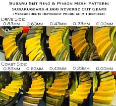 Ring And Pinion Pattern
