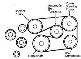solved need belt fan diagram for a 2000 model mercedes fixya diagram for the fan belt routing for mercedes vito 2000 model van engine is 112 cdi turbo diesel air con and power steer