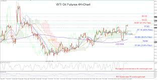Technical Analysis Wti Oil Futures Overbought After