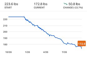 Lessons Learned From Losing 50 Lbs