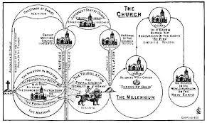The Church Chart