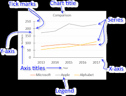 Different Types Of Charts In Ms Excel 2007 Excel Chart Components