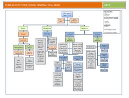 57 Detailed Actual Organizational Chart