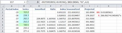 Sales Trend Analysis And Sales Forecasting Excel Add In Tool