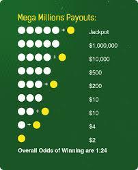 Mega Ball Payout Chart Faithful How Does Mega Millions Payout Ca Mega Millions