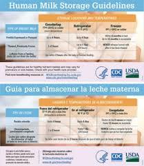 Breast Milk Rules Chart Proper Storage And Preparation Of Breast Milk