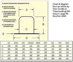 Primer Cross Reference Chart High Quality Rifle Primer Cross Reference Chart 2019
