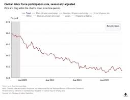 Since Obama Took Office Chart Do People Understand That More Jobs Were Created In The Last