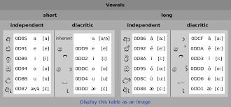 Sinhala Script Wikipedia