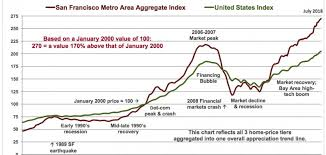 Case Shiller Index Chart Corelogic S P Case Shiller Home Price Index Update Linda