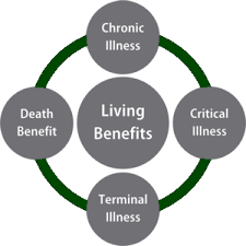 *living benefits plan will be different for everyone. Living Benefits Ifa