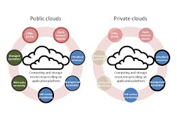 Cloud Computing Examples Types Of Cloud Computing Explained Globaldots