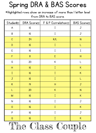 Guided Reading Level Chart By Grade Unlocking The Differences Between Dra Fountas Pinnell