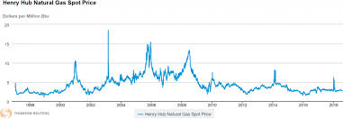 Natural Gas Price Spike May Be Looming