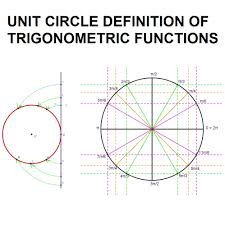 unit circle definition of trigonometric functions