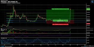 Poloniex Btc Doge Chart Published On Coinigy Com On