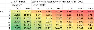 Compare Ddr3 Speeds With This Chart Hardware