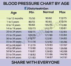 Blood Pressure Rate Sada Margarethaydon Com