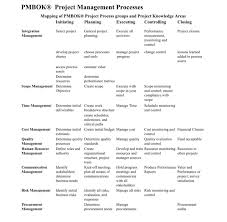 Solved Project Management How To Complete This Chart My