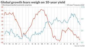 24 Described European Bond Yields Chart