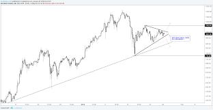 Ethereum Chart 2018 Bitcoin Ethereum Are Building Explosive Short Term Chart