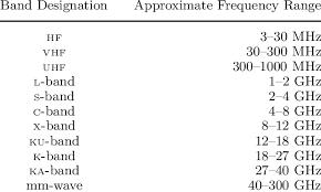Standard Letter 2 Standard Radar Frequency Letter Band Names Download Table