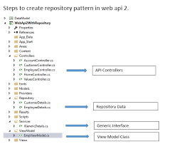 Repository Pattern Delectable Web API 48 With Repository Pattern Blogs
