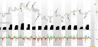 Australian Spi 200 Futures Market Dynamics Traders Hideout