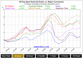 Dollar Vs World Currencies Chart Which Currency Saw The Highest Gold Price In August Kitco