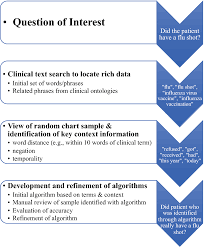 Evaluation Chart Sample Evaluation Of Use Of Technologies To Facilitate Medical