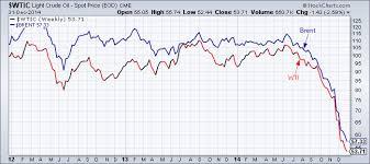 Wti Chart Wti And Brent Weekly Chart Tradeonline Ca