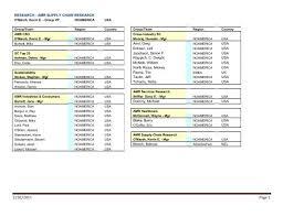 Gartner Org Chart Research Organizational Chart Gartner
