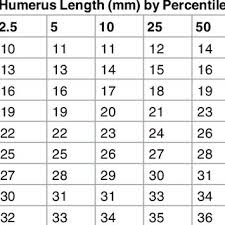 Growth Chart For Fetal Humerus Length Download Table