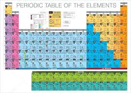 NEW PERIODIC TABLE WITH CLEAR NAMES   Periodic