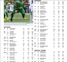 Cal Football Depth Chart Cal Football No Surprises On This Weeks Bears Depth Chart